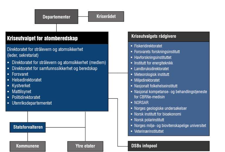 Atomberedskapsorganisasjonen i Norge.