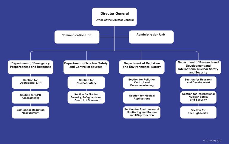 DSA Organization chart