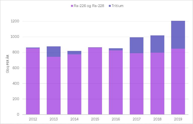 Figur 4. Utslipp av radioaktive stoffer (Ra-226, Ra-228 og Pb-210) fra felt med tillatelse til utslipp etter forurensningsloven på norsk sokkel (i gigabequerel). Utslipp av det radioaktive sporstoffet tritium (blå) varier med mengden som blir gjenbrukt og antall leteboringer per år.