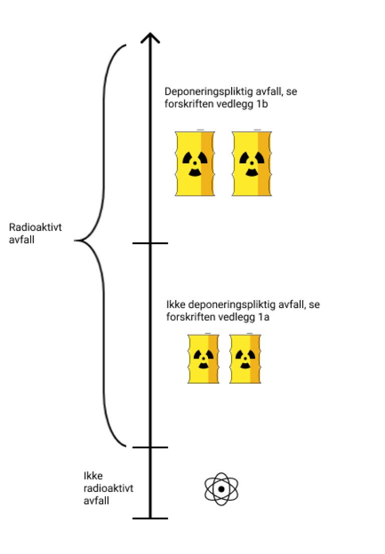Forklaring av vedlegg I og II i forskriften