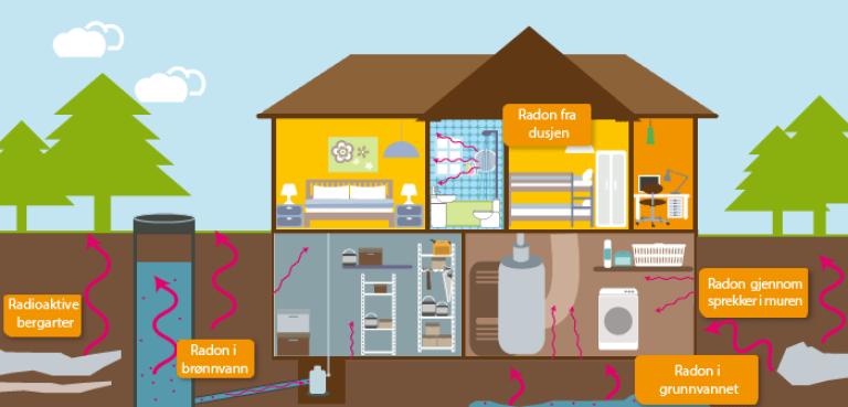 Radongass dannes naturlig i berggrunnen, og både jordluft og grunnvann inneholder radon. Illustrasjon: DSA/miljøstatus.no