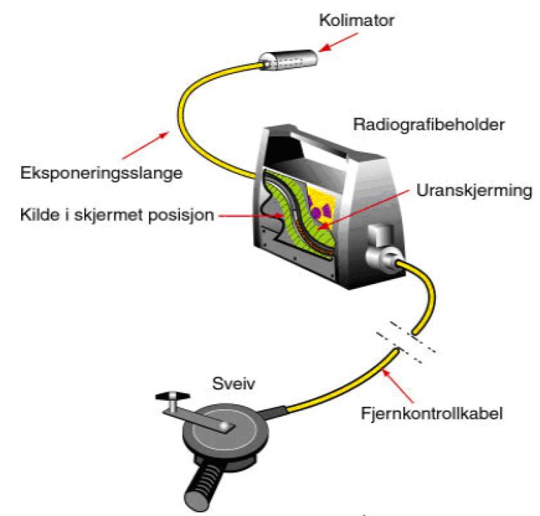 Bildet viser et eksempel på gammaradiografiutstyr.